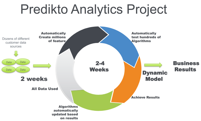 Predikto Solution Utilizing Predictive Analytics