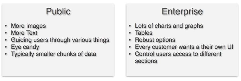 Public vs Enterprise type of app
